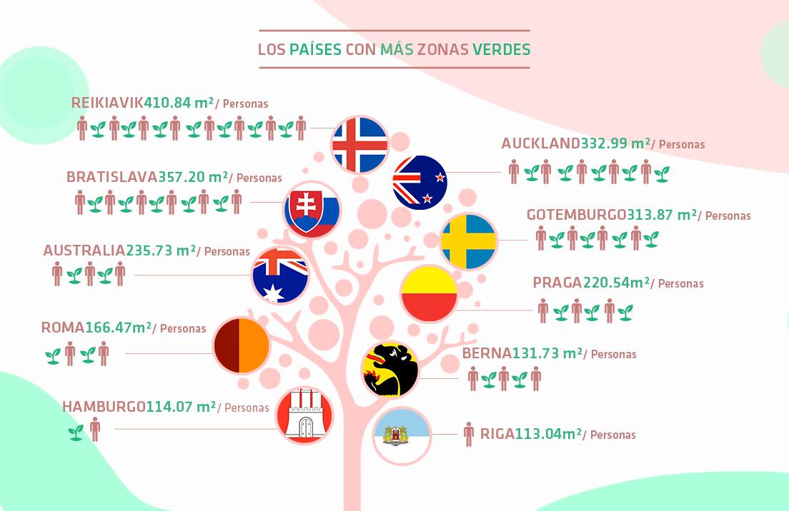 Los paises con zonas mas verdes