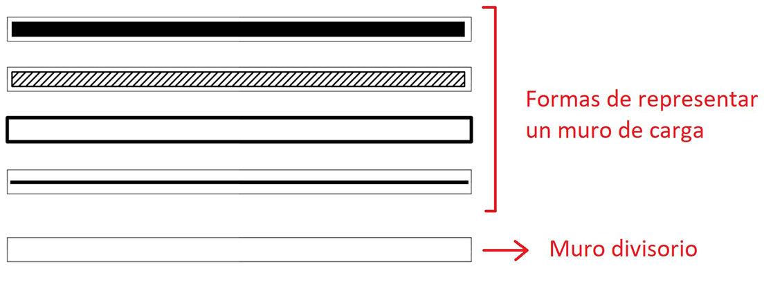 Diferentes formas de representación de un muro de carga en un plano.