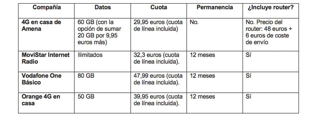 Tabla 1 de datos