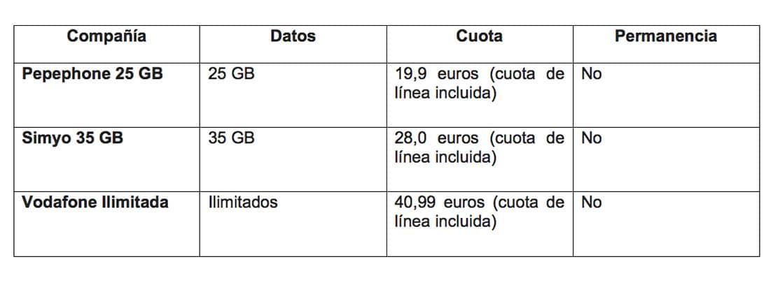 Tabla 3 datos