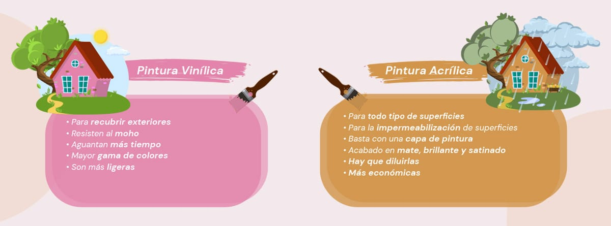 Infografía: Diferencias entre pintura acrílica y vinílica
